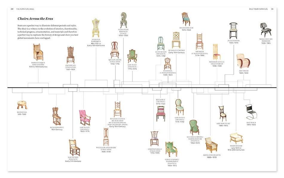 Brilliant 20 Furniture Design History Timeline Design