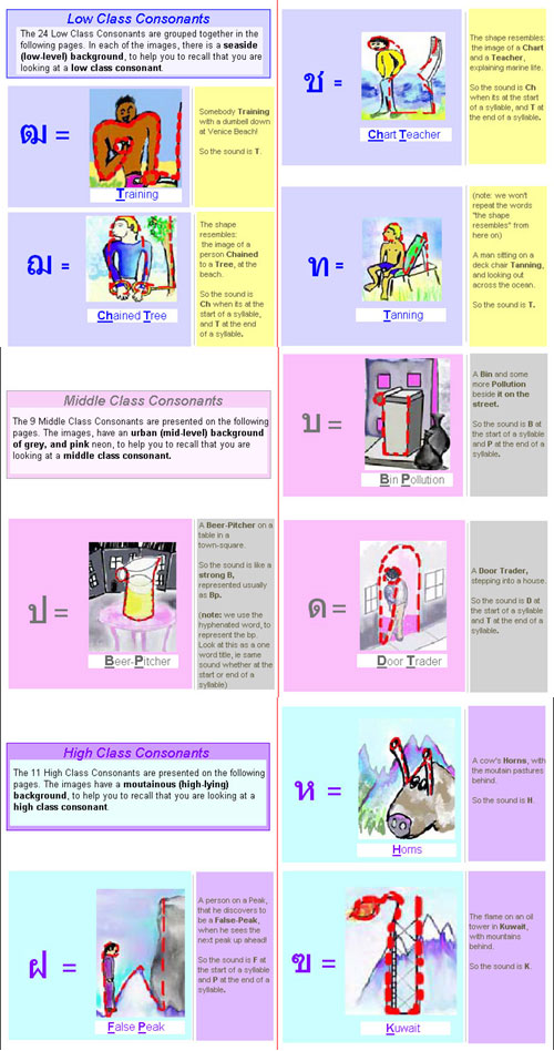 Learn the Thai Alphabet in Minutes Learn Thai Font, Thai Symbols - thai alphabet chart