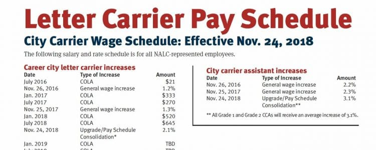 Usps Pay Scale City Letter Carriers 2017 Cekhargablogestimated