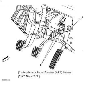car pedals diagram