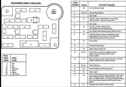 1986 Ford F250 Fuse Box Diagram - 3hoeooanhsmestajtarainfo \u2022