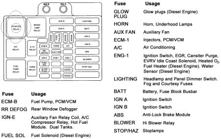 94 Chevy Truck Fuse Block Diagrams - Wwwcaseistore \u2022