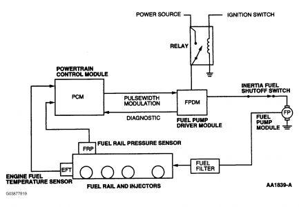 2000 Ford Focus Radiator Diagram electrical circuit digram