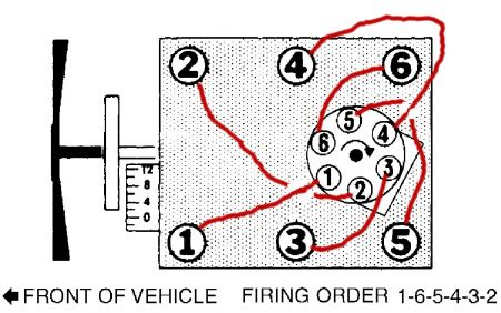 Firing Order 1988 43 V6 What Is the Firing Order for a 1988 GMC