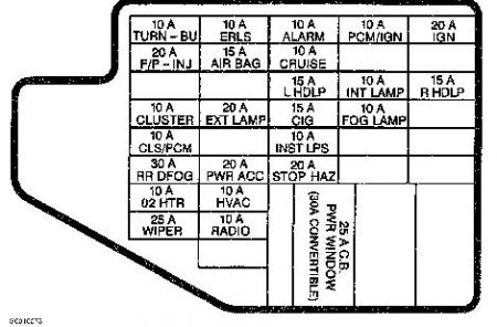 Fuse Box Diagram 1994 Chevy Cavlier Wiring Diagram