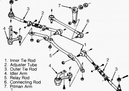 Pitman Arm Diagram Online Wiring Diagram