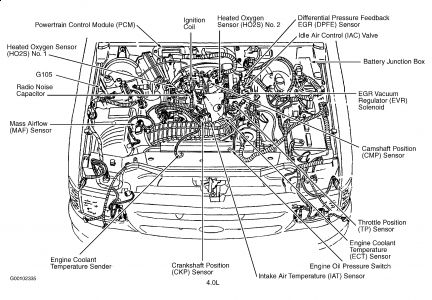 1999 Ford 4 0 Engine Diagram Wiring Schematic Diagram