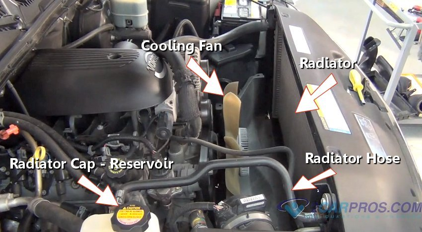 2001 Starcraft Van Wiring Diagram Wonder How An Engine Cooling System Works Here Is How