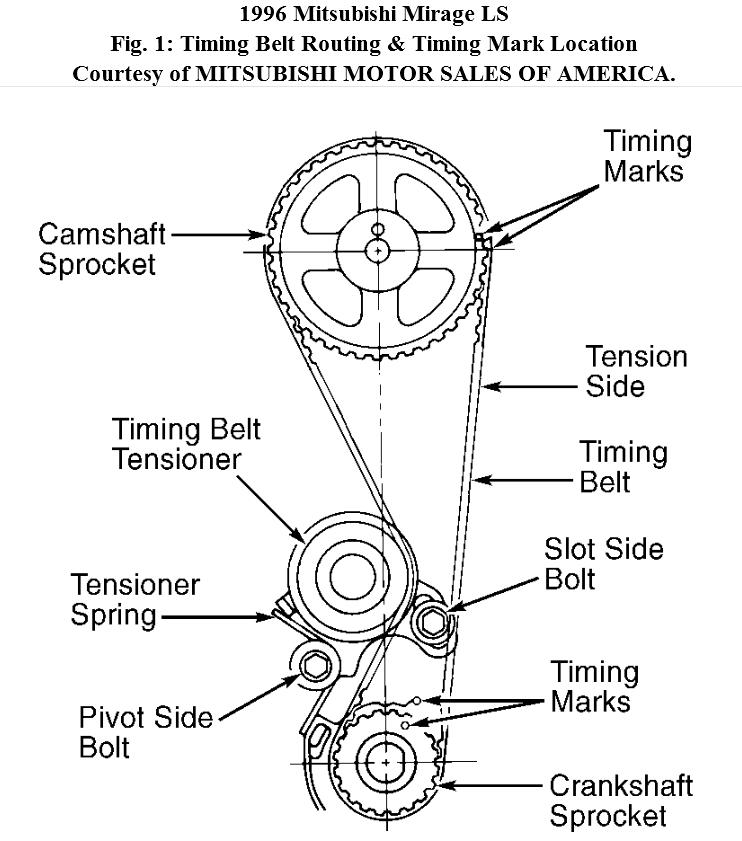 1996 mitsubishi eclipse fuse box diagram