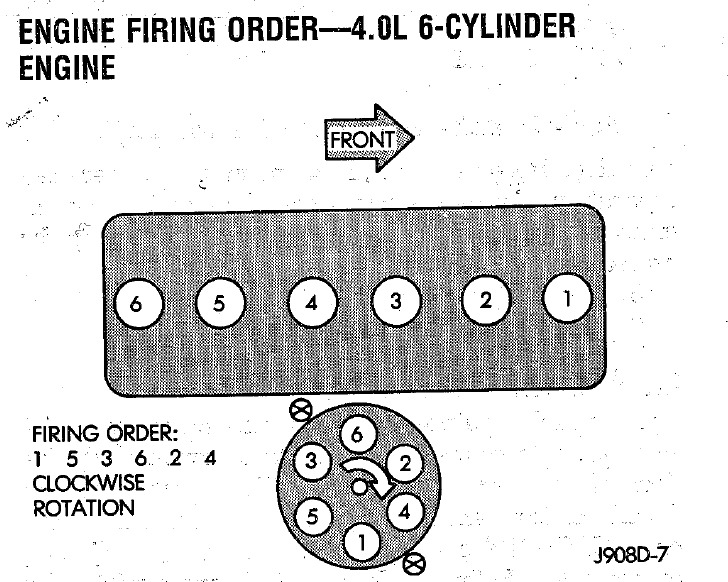1998 Jeep Cherokee Spark Plug Firing Order Yesterday I Asked You