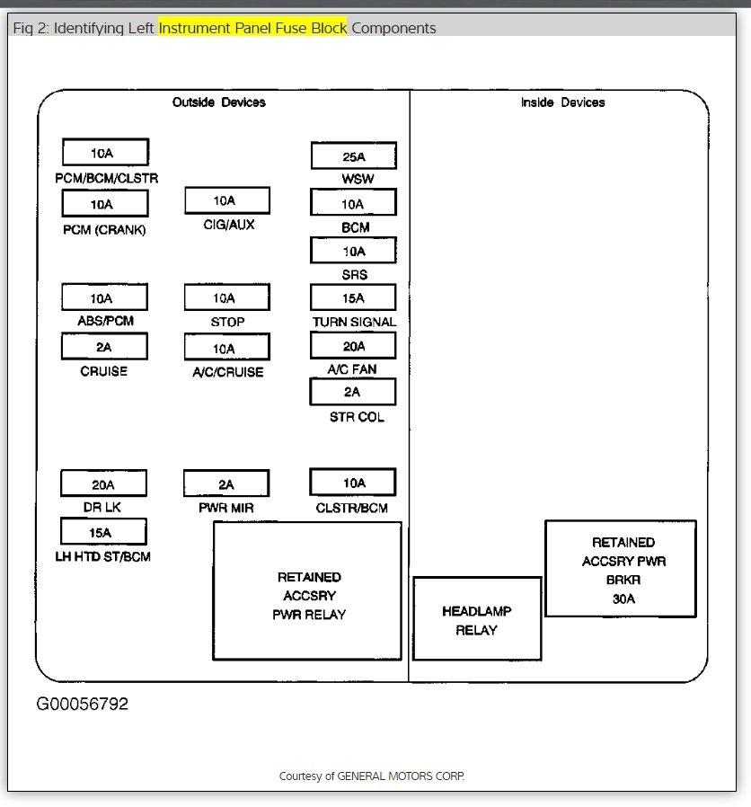 2002 Chevy Impala Fuse Diagram Wiring Diagram 2019