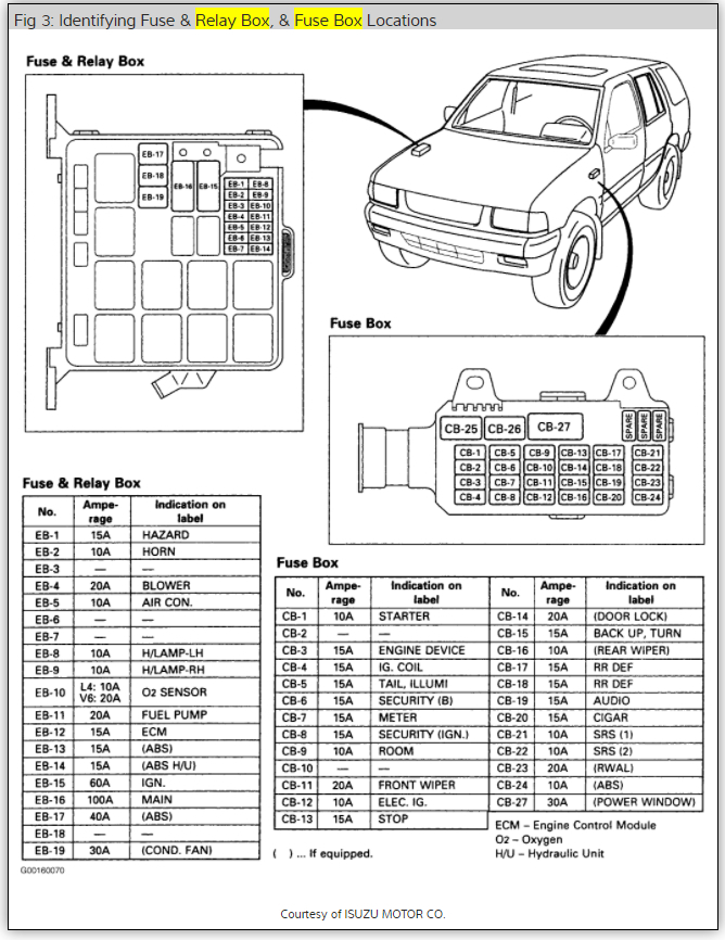 95 isuzu trooper fuse box location