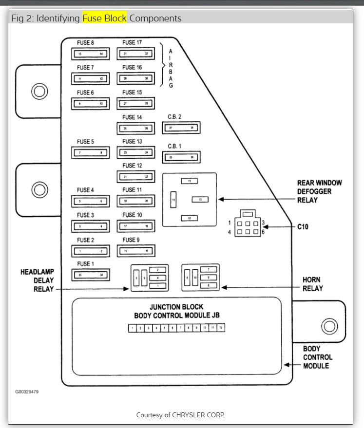 04 Dodge Stratus Fuse Diagram - 8mrkmpaaublomboinfo \u2022
