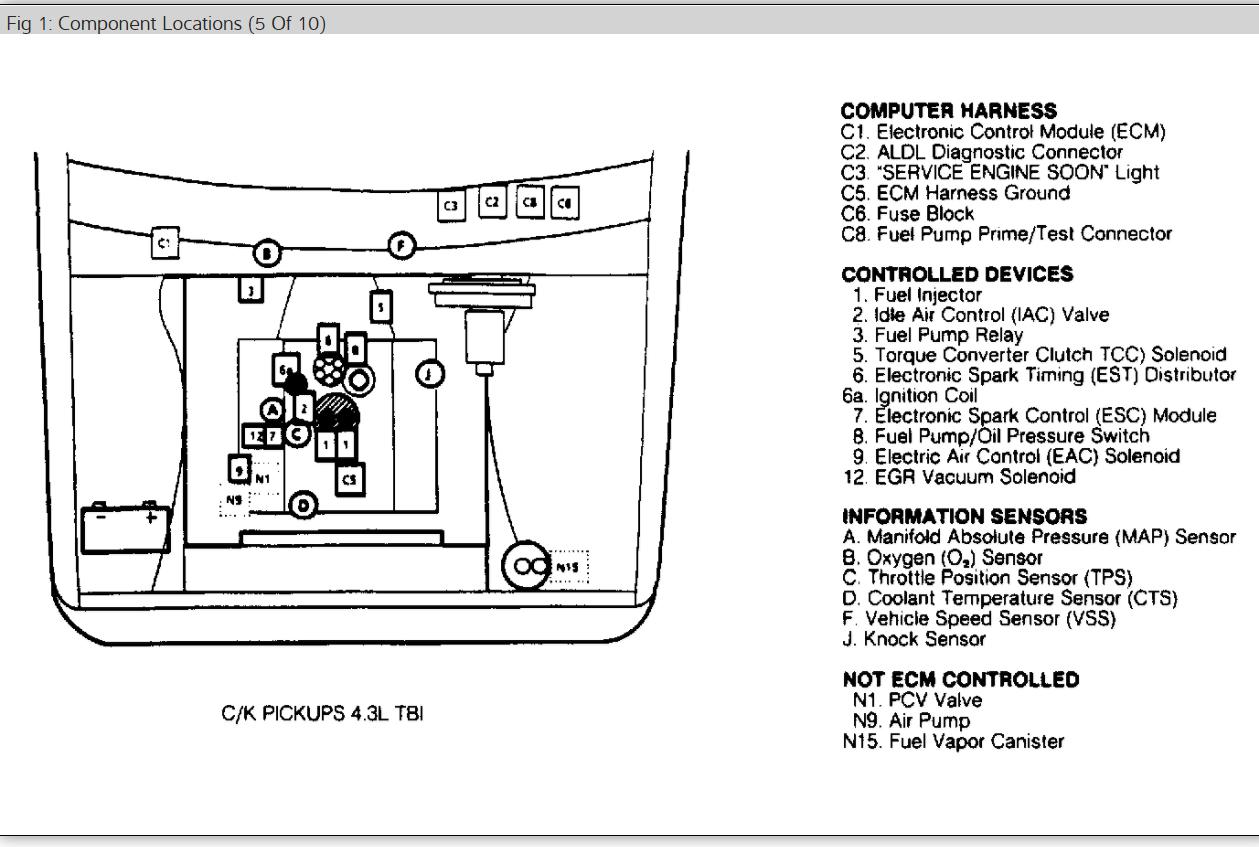1991 gmc sierra fuse box location