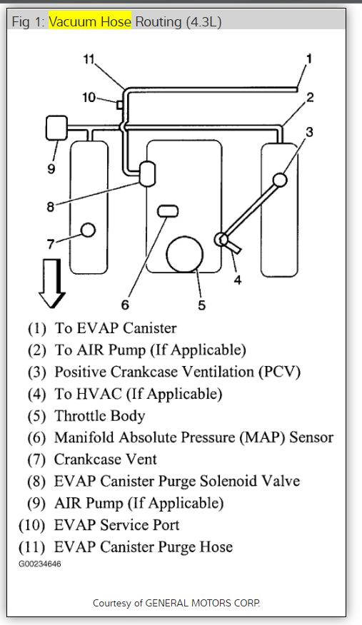 Vaumn Diagram 1999 4 3 Engine Wiring Diagram 2019
