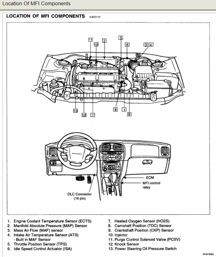 Camshaft Position Sensor Located? Where Is the Camshaft Position