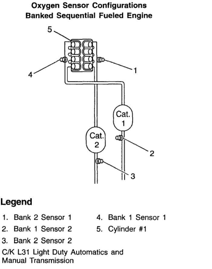 o2 sensor wiring diagram on chevrolet silverado o2 sensor locations
