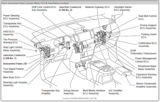 Sienna Fuse Diagram Wiring Schematic Diagram