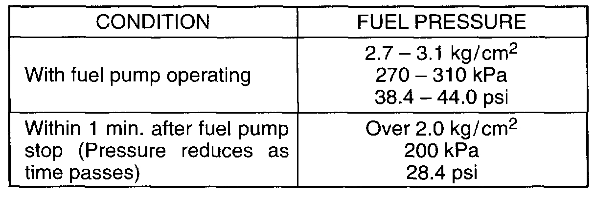 Low Power, Hesitating, Smell of Fuel Is My Fuel Filter