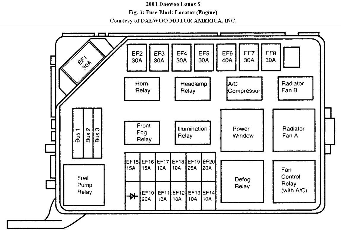 Daewoo Fuse Box Auto Electrical Wiring Diagram Lanos 2001 Get Free Image About Fuses And Heating I Have A Dont