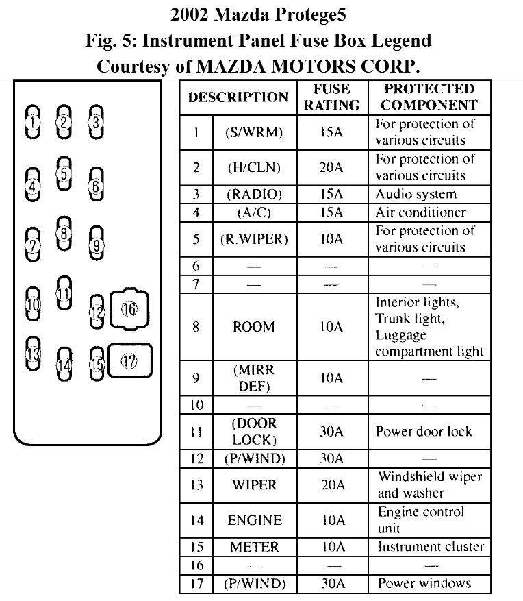 97 Protege Fuse Box - Wiring Data Diagram