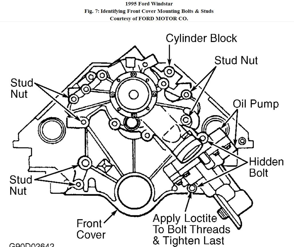 2003 ford windstar forum