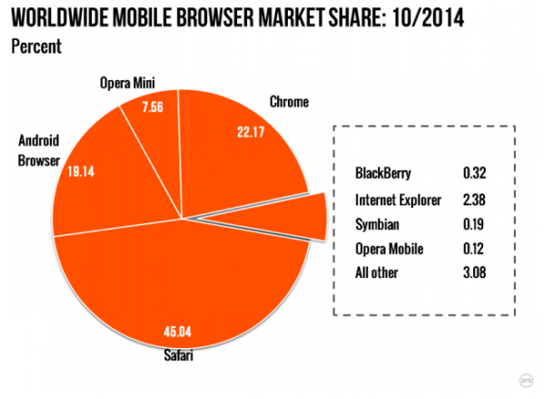 2014 Mobile Browser Share