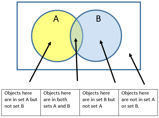 what is the use of venn diagram in mathematics