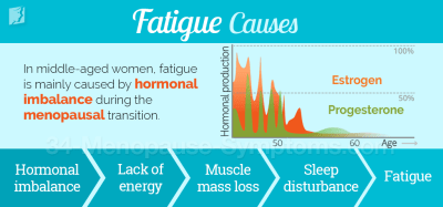 Causes of Fatigue | 34 Menopause Symptoms