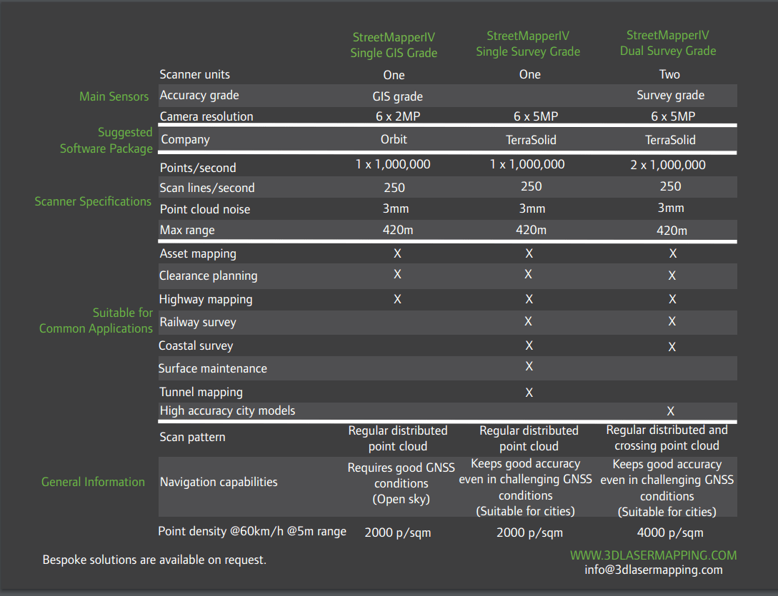 StreetMapper IV technical specifications