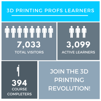 3D Printing Revolution Learners