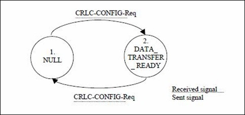 TM-Data-Transfer