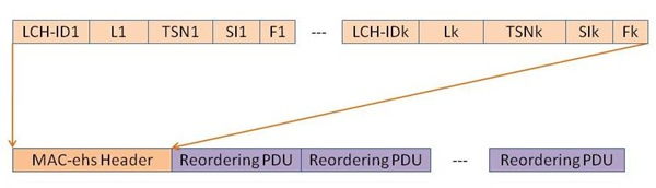 Mac-ehs PDU Structure