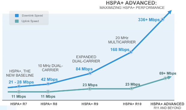 HSPA-Advanced-Data-Throughput