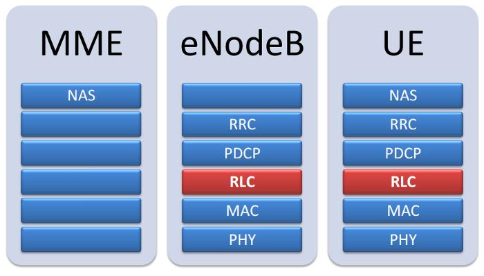 3GPP LTE RLC UE and NodeB Stack