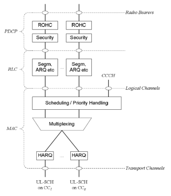 layer 2 structure for uplink with carrier aggregation