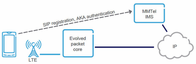 Registration and authentication with IMS