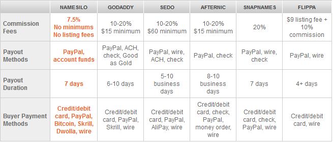 namesilo marketplace pricing compared