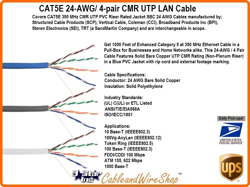CAT5E 350 MHz CMR UTP 24 AWG SBC PVC Cable Gray Networking Cable
