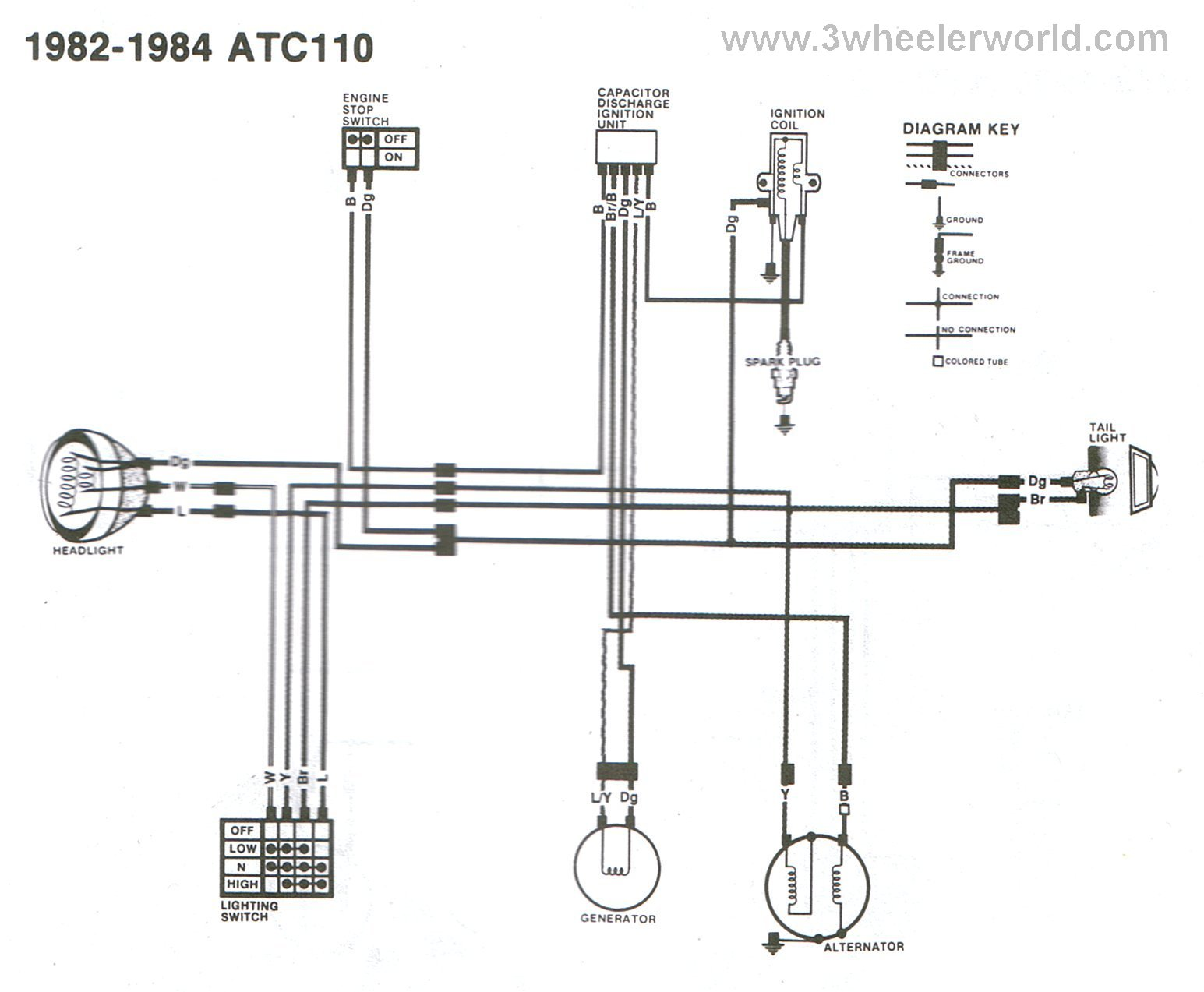 1985 atc 250es wiring diagram
