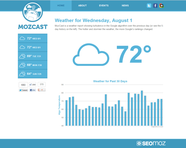 mozcast 1024x816 Mozcast: Un informe meteorolgico para Google