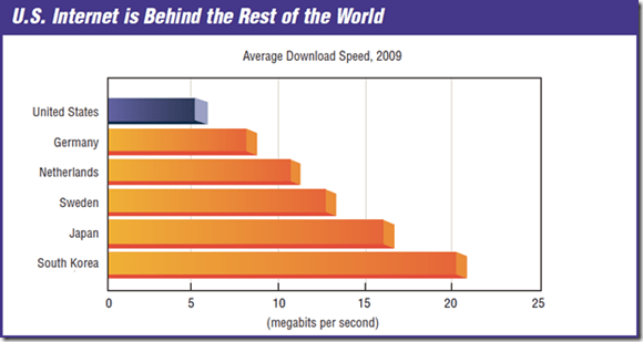 U.S Internet speed vs the rest of the world