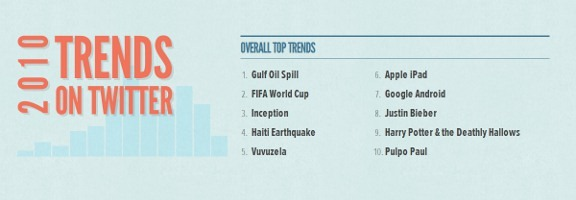twitter trends driven by old media