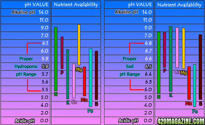 Which pH chart is true ? For coco mainly 420 Magazine ® - ph chart