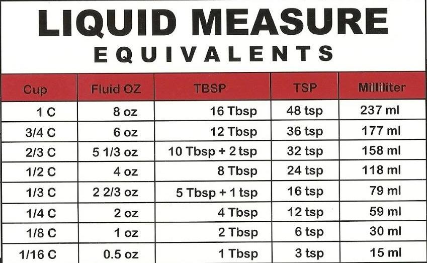 Metric To US Measurements Conversion Charts 420 Magazine ® - measurement charts