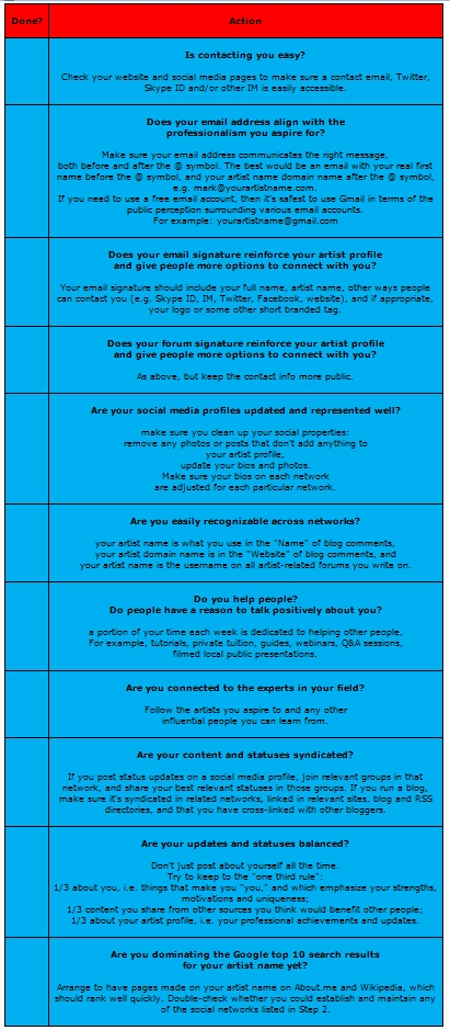 Communication Plan Checklist