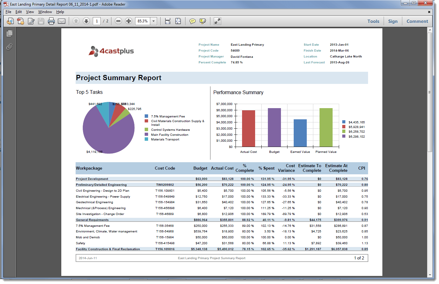 Free Project Status Report Template – Simple Status Report Template
