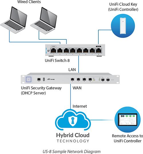 Ubiquiti UniFi Switch 8 Port - US-8 (Non-PoE)