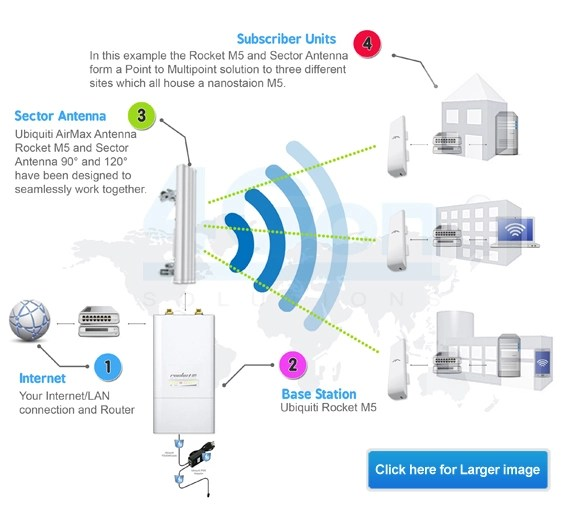 Point to Multipoint Wireless Network Setup - 4Gon