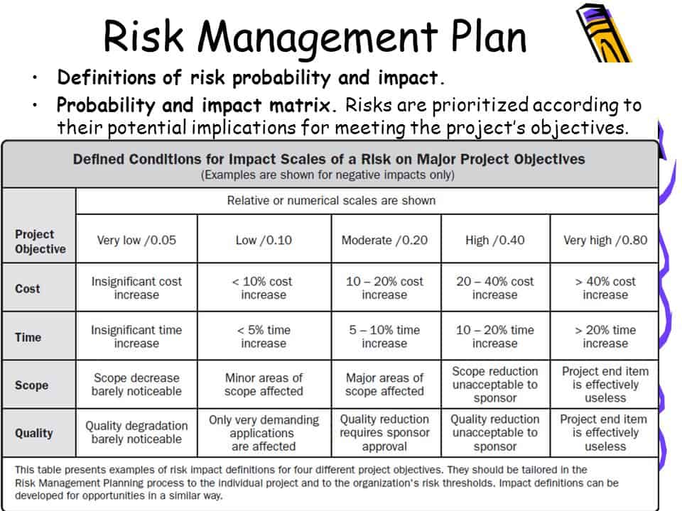 What Is a Project Management Plan? - risk plan